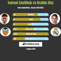 Samuel Castillejo vs Brahim Diaz h2h player stats
