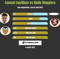 Samuel Castillejo vs Giulio Maggiore h2h player stats