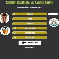 Samuel Castillejo vs Sandro Tonali h2h player stats