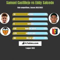 Samuel Castillejo vs Eddy Salcedo h2h player stats