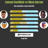 Samuel Castillejo vs Musa Barrow h2h player stats