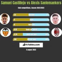 Samuel Castillejo vs Alexis Saelemaekers h2h player stats