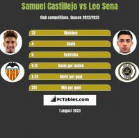 Samuel Castillejo vs Leo Sena h2h player stats