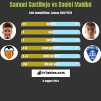 Samuel Castillejo vs Daniel Maldini h2h player stats