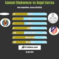Samuel Chukwueze vs Angel Correa h2h player stats