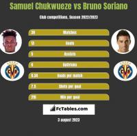 Samuel Chukwueze vs Bruno Soriano h2h player stats