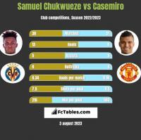 Samuel Chukwueze vs Casemiro h2h player stats