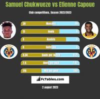 Samuel Chukwueze vs Etienne Capoue h2h player stats