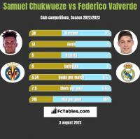 Samuel Chukwueze vs Federico Valverde h2h player stats