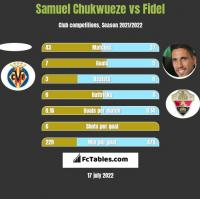 Samuel Chukwueze vs Fidel h2h player stats