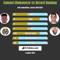 Samuel Chukwueze vs Gerard Gumbau h2h player stats