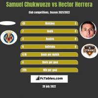 Samuel Chukwueze vs Hector Herrera h2h player stats