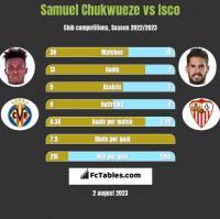Samuel Chukwueze vs Isco h2h player stats