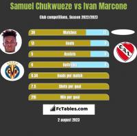 Samuel Chukwueze vs Ivan Marcone h2h player stats