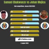 Samuel Chukwueze vs Johan Mojica h2h player stats