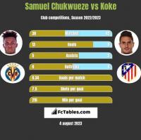 Samuel Chukwueze vs Koke h2h player stats