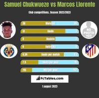 Samuel Chukwueze vs Marcos Llorente h2h player stats