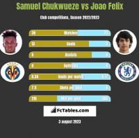 Samuel Chukwueze vs Joao Felix h2h player stats
