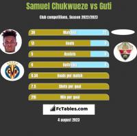 Samuel Chukwueze vs Guti h2h player stats