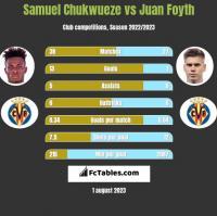 Samuel Chukwueze vs Juan Foyth h2h player stats