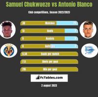 Samuel Chukwueze vs Antonio Blanco h2h player stats