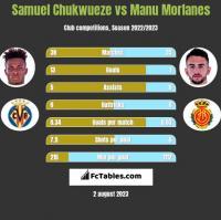 Samuel Chukwueze vs Manu Morlanes h2h player stats
