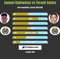 Samuel Chukwueze vs Yeremi Santos h2h player stats