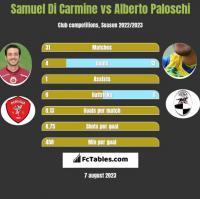 Samuel Di Carmine vs Alberto Paloschi h2h player stats