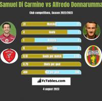 Samuel Di Carmine vs Alfredo Donnarumma h2h player stats