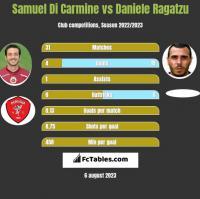 Samuel Di Carmine vs Daniele Ragatzu h2h player stats