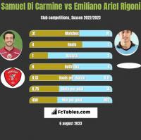 Samuel Di Carmine vs Emiliano Ariel Rigoni h2h player stats