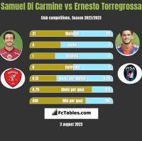 Samuel Di Carmine vs Ernesto Torregrossa h2h player stats