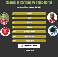 Samuel Di Carmine vs Fabio Borini h2h player stats