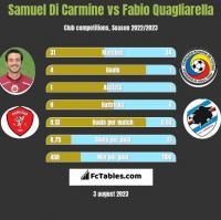 Samuel Di Carmine vs Fabio Quagliarella h2h player stats