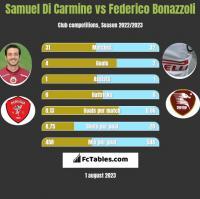 Samuel Di Carmine vs Federico Bonazzoli h2h player stats