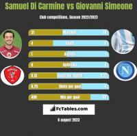 Samuel Di Carmine vs Giovanni Simeone h2h player stats