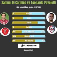 Samuel Di Carmine vs Leonardo Pavoletti h2h player stats