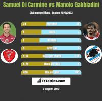 Samuel Di Carmine vs Manolo Gabbiadini h2h player stats