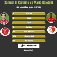 Samuel Di Carmine vs Mario Balotelli h2h player stats