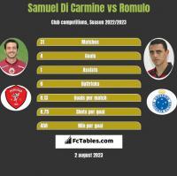 Samuel Di Carmine vs Romulo h2h player stats