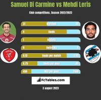 Samuel Di Carmine vs Mehdi Leris h2h player stats