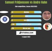 Samuel Fridjonsson vs Andre Hahn h2h player stats