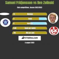Samuel Fridjonsson vs Ben Zolinski h2h player stats