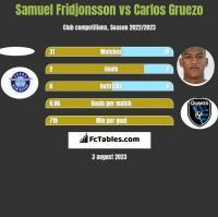 Samuel Fridjonsson vs Carlos Gruezo h2h player stats