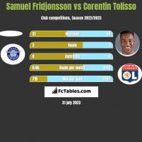 Samuel Fridjonsson vs Corentin Tolisso h2h player stats