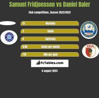 Samuel Fridjonsson vs Daniel Baier h2h player stats