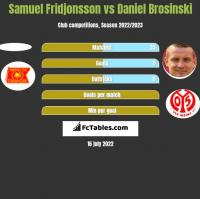 Samuel Fridjonsson vs Daniel Brosinski h2h player stats