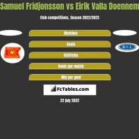 Samuel Fridjonsson vs Eirik Valla Doennem h2h player stats