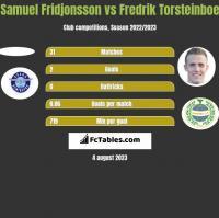 Samuel Fridjonsson vs Fredrik Torsteinboe h2h player stats