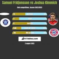Samuel Fridjonsson vs Joshua Kimmich h2h player stats